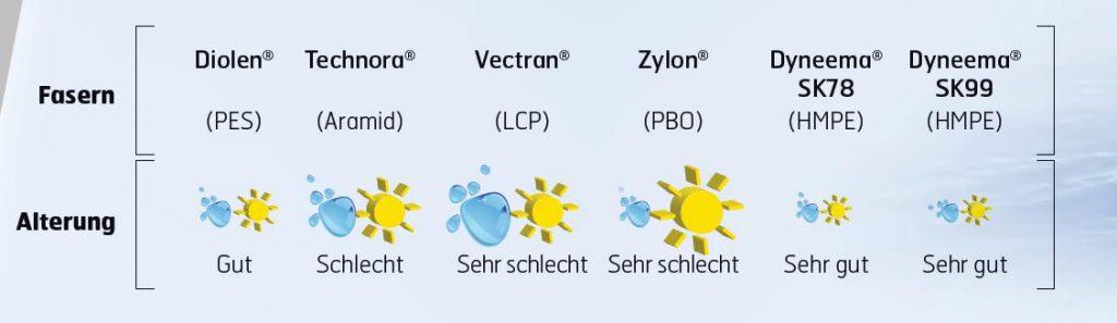 Witterungsbeständigkeit